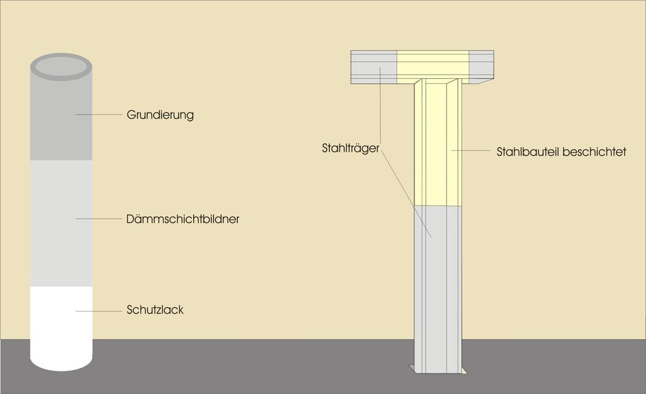 Stahlträger Grundieren brandschutzbeschichtung stahlbauteilen stahlkonstruktion