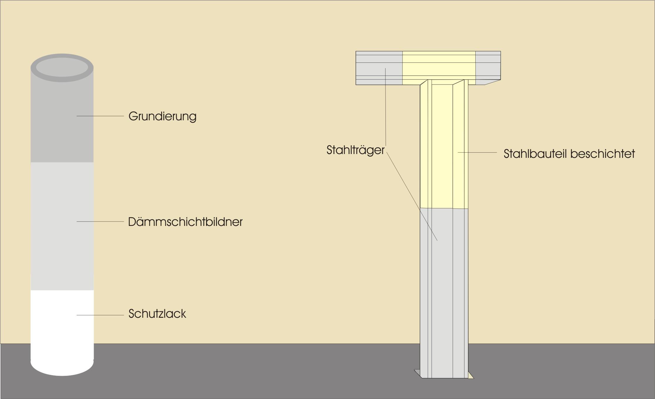 brandschutzbeschichtung von stahlbauteilen stahlkonstruktion bemus brandschutz. Black Bedroom Furniture Sets. Home Design Ideas